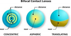 A Guide to Bifocal and Multifocal contacts | Blog | lenspk.com